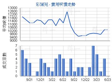 彩蒲苑 - 楼面尺价走勢