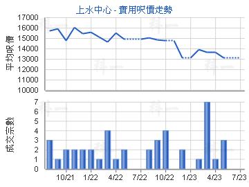 上水中心 - 楼面尺价走勢