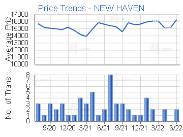 Price Trends - NEW HAVEN