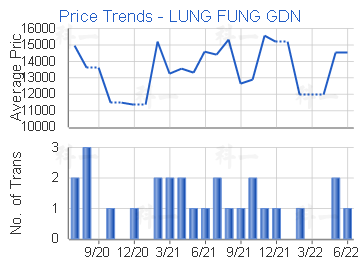 Price Trends - LUNG FUNG GDN