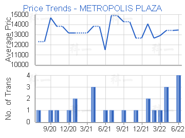 Price Trends - METROPOLIS PLAZA