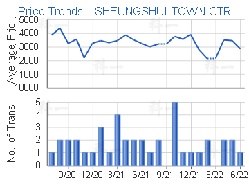 Price Trends - SHEUNGSHUI TOWN CTR