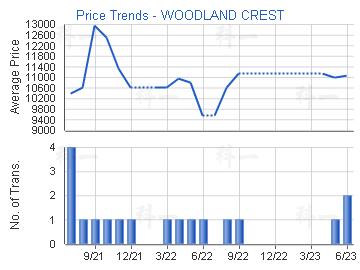 Price Trends - WOODLAND CREST