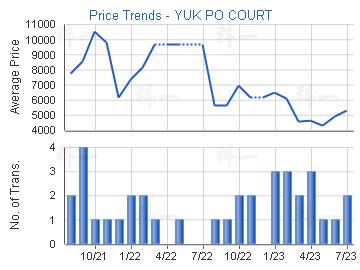 Price Trends - YUK PO COURT
