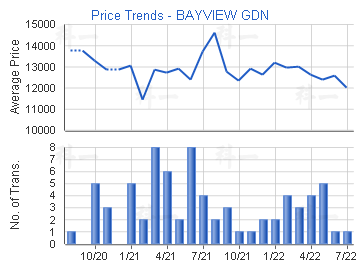 Price Trends - BAYVIEW GDN