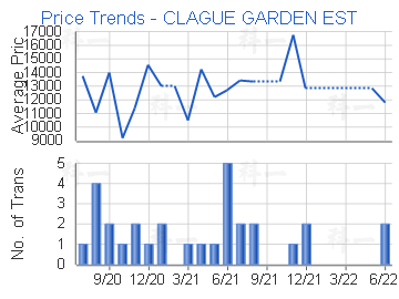 Price Trends - CLAGUE GARDEN EST