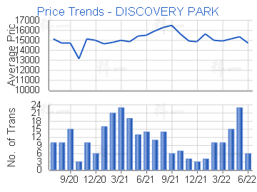 Price Trends - DISCOVERY PARK