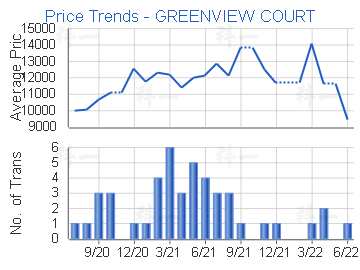 Price Trends - GREENVIEW COURT