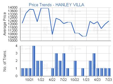 Price Trends - HANLEY VILLA