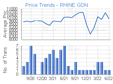 Price Trends - RHINE GDN