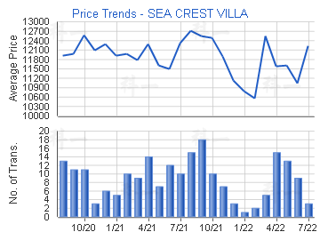 Price Trends - SEA CREST VILLA