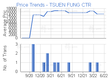 Price Trends - TSUEN FUNG CTR