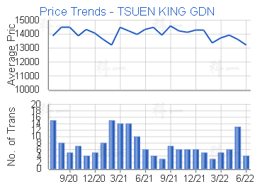 Price Trends - TSUEN KING GDN