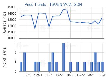 Price Trends - TSUEN WAN GDN