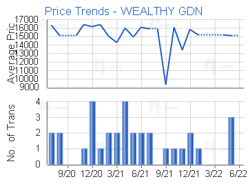 Price Trends - WEALTHY GDN