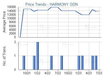 Price Trends - HARMONY GDN