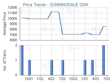 Price Trends - SUNNINGDALE GDN