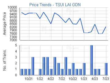 Price Trends - TSUI LAI GDN