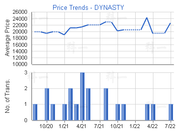 Price Trends - DYNASTY