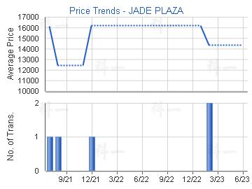 Price Trends - JADE PLAZA