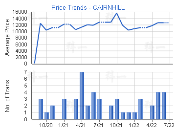 Price Trends - CAIRNHILL