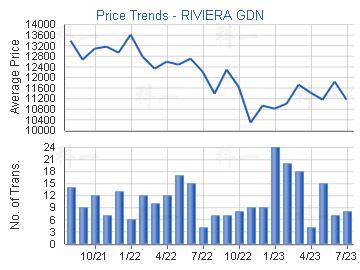 Price Trends - RIVIERA GDN