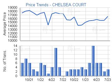 Price Trends - CHELSEA COURT
