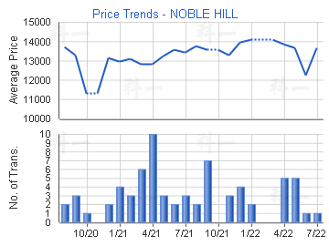 Price Trends - NOBLE HILL