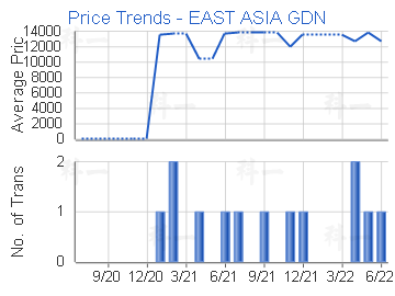 Price Trends - EAST ASIA GDN