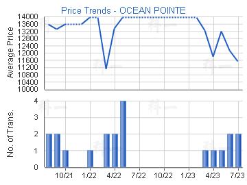 Price Trends - OCEAN POINTE