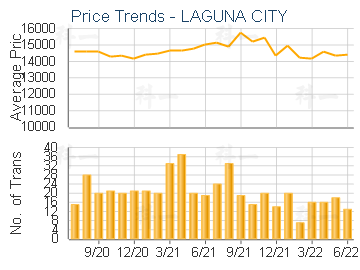 Price Trends - LAGUNA CITY