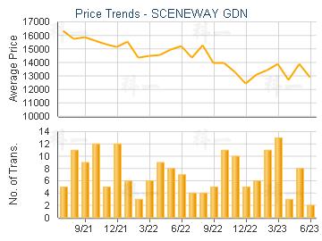 Price Trends - SCENEWAY GDN