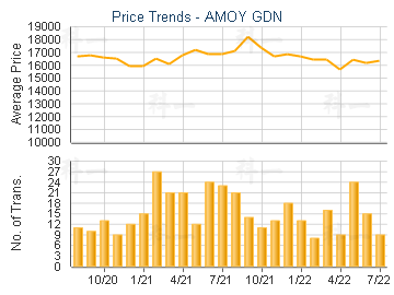 Price Trends - AMOY GDN