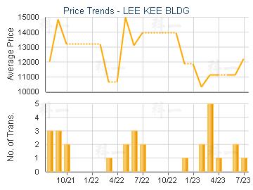 Price Trends - LEE KEE BLDG