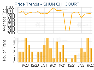 Price Trends - SHUN CHI COURT