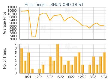 Price Trends - SHUN CHI COURT